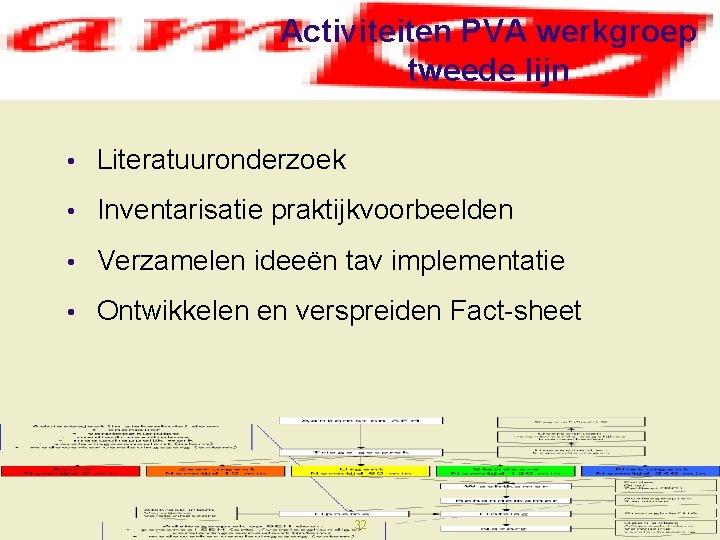 Activiteiten PVA werkgroep tweede lijn • Literatuuronderzoek • Inventarisatie praktijkvoorbeelden • Verzamelen ideeën tav