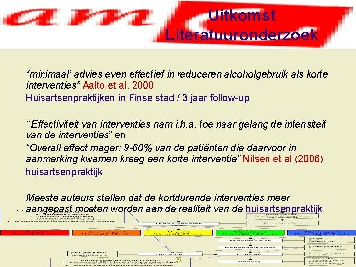 """Uitkomst Literatuuronderzoek """"minimaal' advies even effectief in reduceren alcoholgebruik als korte interventies"""" Aalto et"""