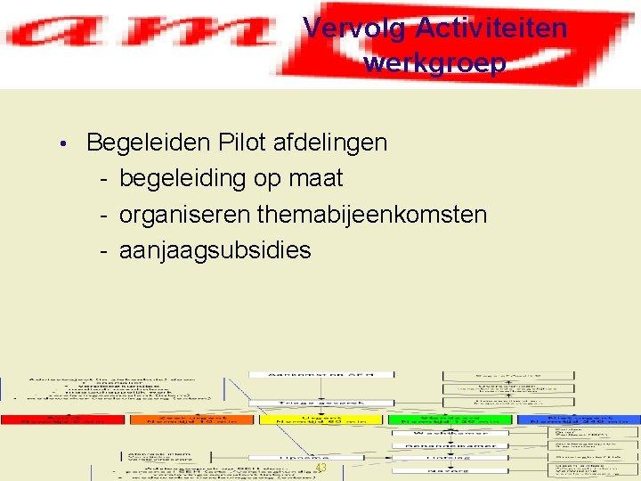 Vervolg Activiteiten werkgroep • Begeleiden Pilot afdelingen - begeleiding op maat - organiseren themabijeenkomsten