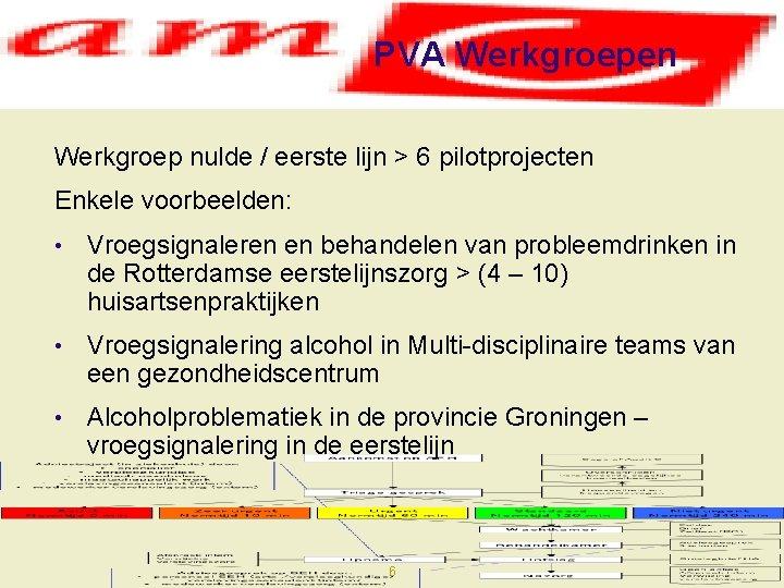PVA Werkgroepen Werkgroep nulde / eerste lijn > 6 pilotprojecten Enkele voorbeelden: • Vroegsignaleren