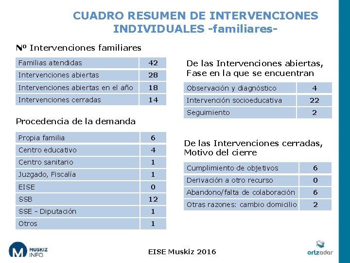 CUADRO RESUMEN DE INTERVENCIONES INDIVIDUALES -familiares. Nº Intervenciones familiares Familias atendidas 42 Intervenciones abiertas