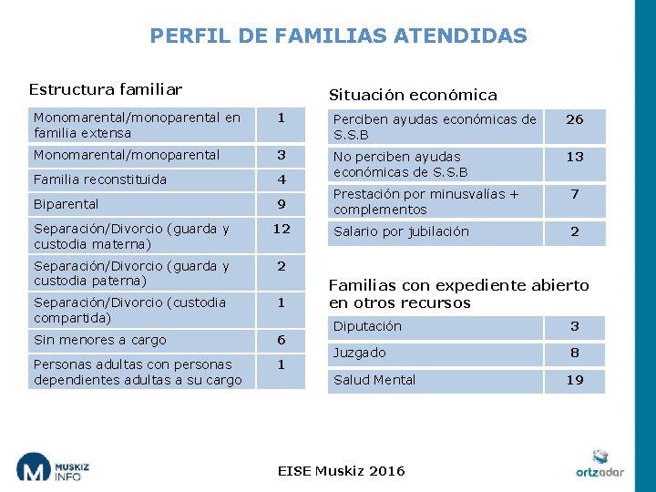 PERFIL DE FAMILIAS ATENDIDAS Estructura familiar Situación económica Monomarental/monoparental en familia extensa 1 Perciben