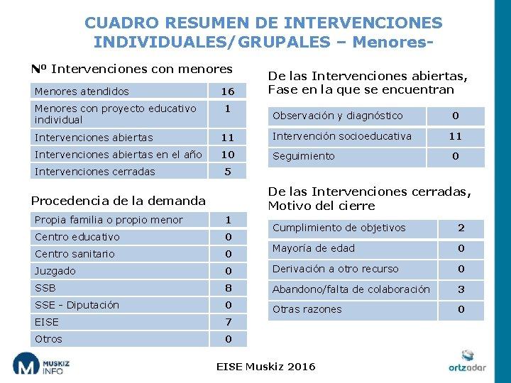 CUADRO RESUMEN DE INTERVENCIONES INDIVIDUALES/GRUPALES – Menores. Nº Intervenciones con menores Menores atendidos Menores