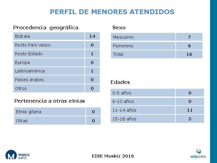 PERFIL DE MENORES ATENDIDOS Procedencia geográfica Bizkaia Sexo 14 Masculino 7 Resto País Vasco