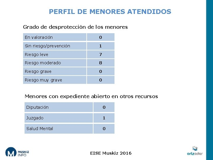 PERFIL DE MENORES ATENDIDOS Grado de desprotección de los menores En valoración 0 Sin