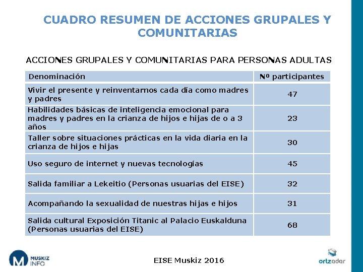 CUADRO RESUMEN DE ACCIONES GRUPALES Y COMUNITARIAS PARA PERSONAS ADULTAS Denominación Nº participantes Vivir