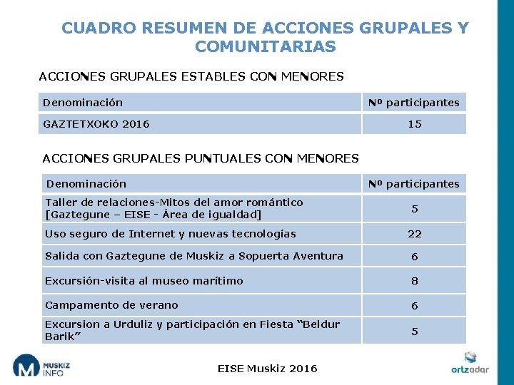 CUADRO RESUMEN DE ACCIONES GRUPALES Y COMUNITARIAS ACCIONES GRUPALES ESTABLES CON MENORES Denominación Nº