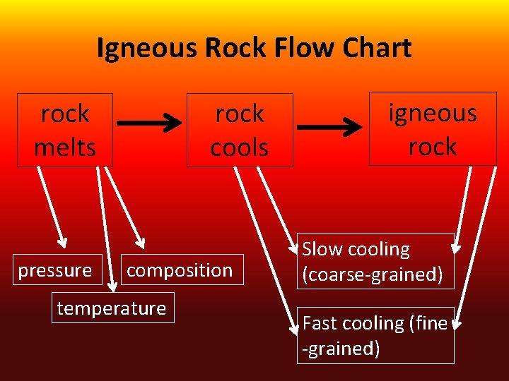 Igneous Rock Flow Chart rock melts pressure rock cools composition temperature igneous rock Slow