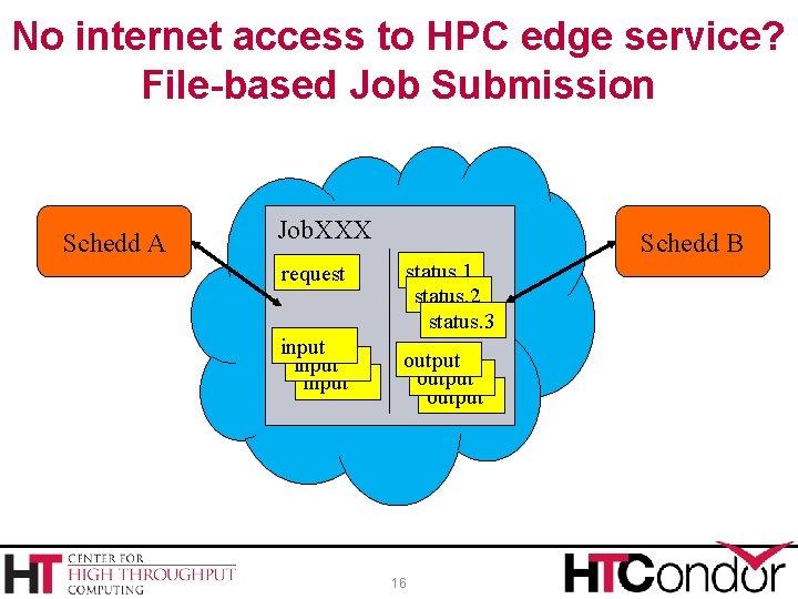 No internet access to HPC edge service? File-based Job Submission Schedd A Job. XXX