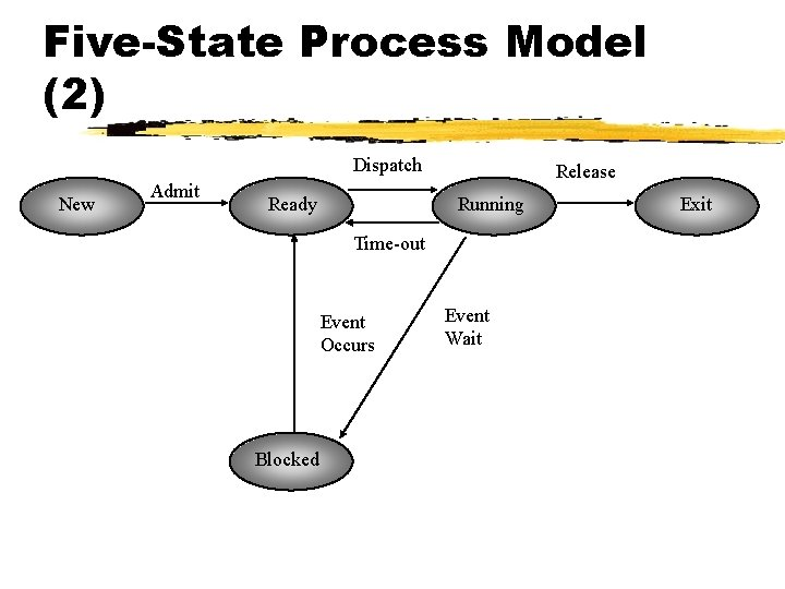 Five-State Process Model (2) Dispatch New Admit Ready Release Running Time-out Event Occurs Blocked