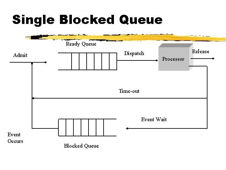 Single Blocked Queue Ready Queue Dispatch Admit Release Processor Time-out Event Wait Event Occurs