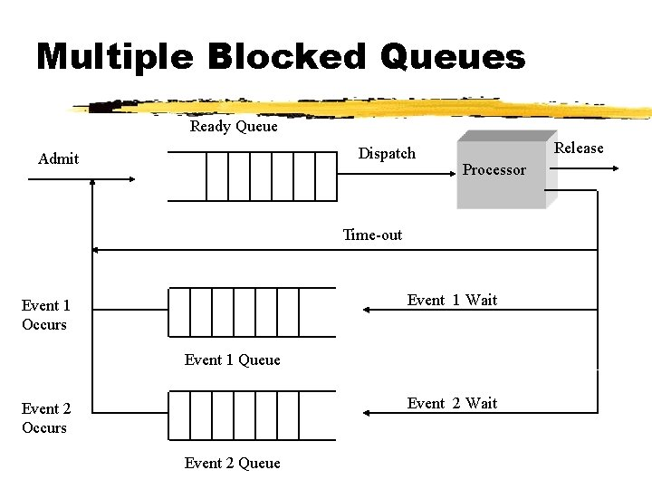 Multiple Blocked Queues Ready Queue Dispatch Admit Release Processor Time-out Event 1 Wait Event