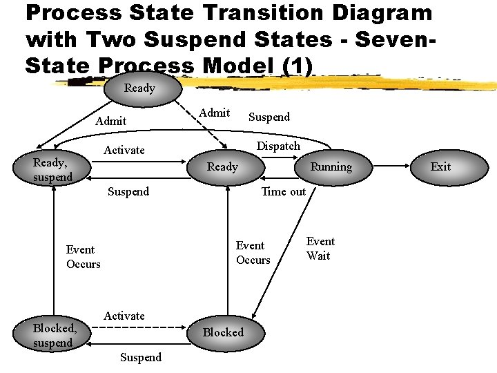 Process State Transition Diagram with Two Suspend States - Seven. State Process Model (1)