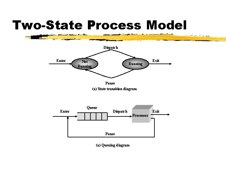 Two-State Process Model Dispatch Enter Not Running Exit Pause (a) State transition diagram Enter