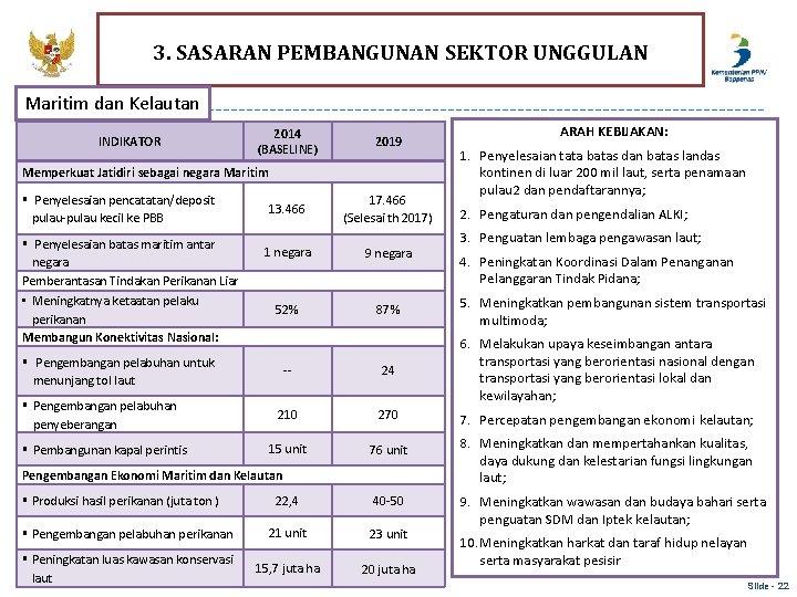 3. SASARAN PEMBANGUNAN SEKTOR UNGGULAN Maritim dan Kelautan INDIKATOR 2014 (BASELINE) 2019 Memperkuat Jatidiri