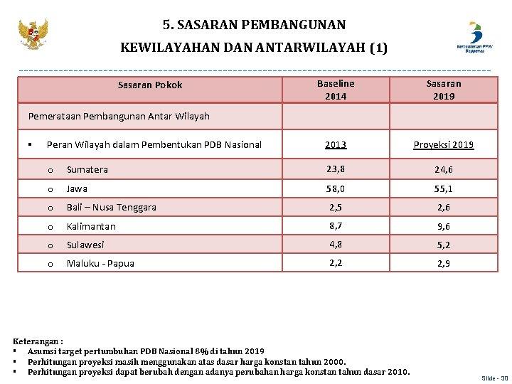 5. SASARAN PEMBANGUNAN KEWILAYAHAN DAN ANTARWILAYAH (1) Sasaran Pokok Baseline 2014 Sasaran 2019 2013