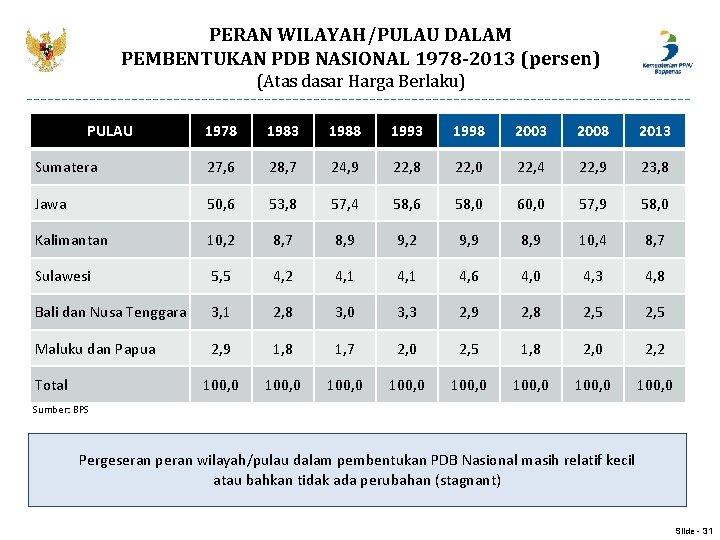 PERAN WILAYAH/PULAU DALAM PEMBENTUKAN PDB NASIONAL 1978 -2013 (persen) (Atas dasar Harga Berlaku) PULAU