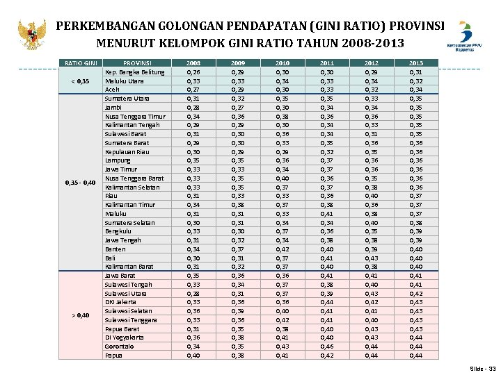 PERKEMBANGAN GOLONGAN PENDAPATAN (GINI RATIO) PROVINSI MENURUT KELOMPOK GINI RATIO TAHUN 2008 -2013 RATIO