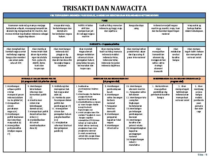 TRISAKTI DAN NAWACITA VISI: TERWUJUDNYA INDONESIA YG BERDAULAT, MANDIRI DAN BERKERIBADIAN BERLANDASKAN GOTONG ROYONG