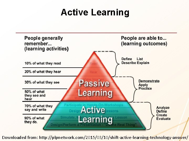 Active Learning Downloaded from: http: //plpnetwork. com/2015/03/10/shift-active-learning-technology-answer/