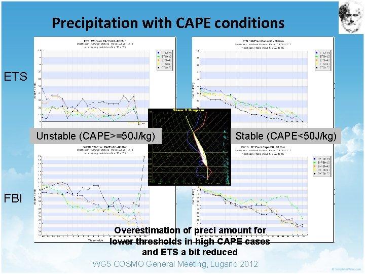Precipitation with CAPE conditions ETS Unstable (CAPE>=50 J/kg) Stable (CAPE<50 J/kg) FBI Overestimation of