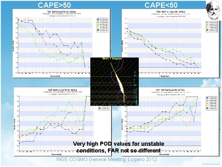 CAPE>50 CAPE<50 Very high POD values for unstable conditions, FAR not so different WG