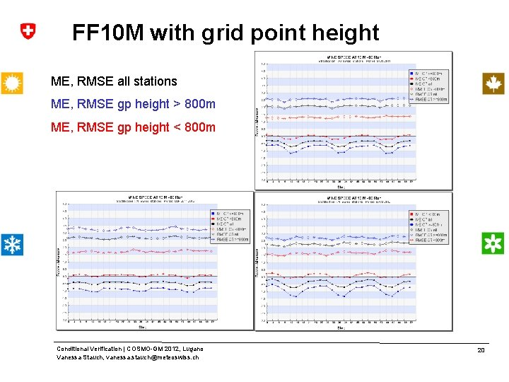 FF 10 M with grid point height ME, RMSE all stations ME, RMSE gp