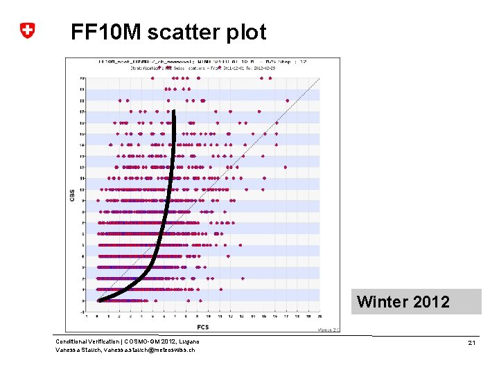 FF 10 M scatter plot Winter 2012 Conditional Verification | COSMO-GM 2012, Lugano Vanessa