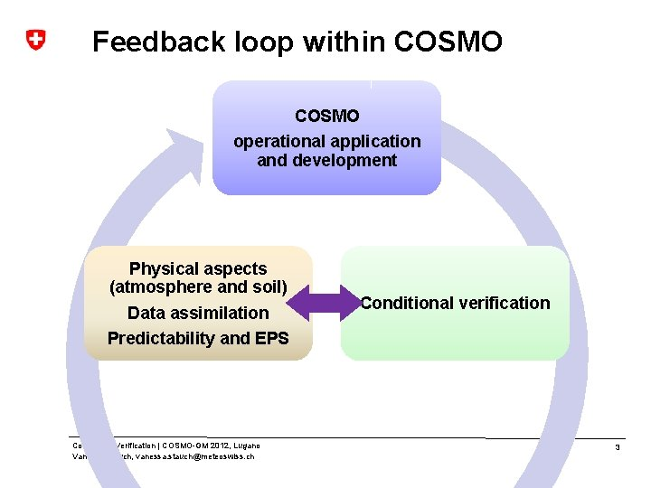 Feedback loop within COSMO operational application and development Physical aspects (atmosphere and soil) Data