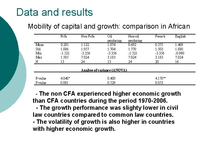 Data and results Mobility of capital and growth: comparison in African Mean Std. Min