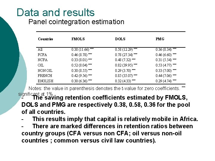 Data and results Panel cointegration estimation Countries FMOLS DOLS PMG All FCFA NCFA OIL