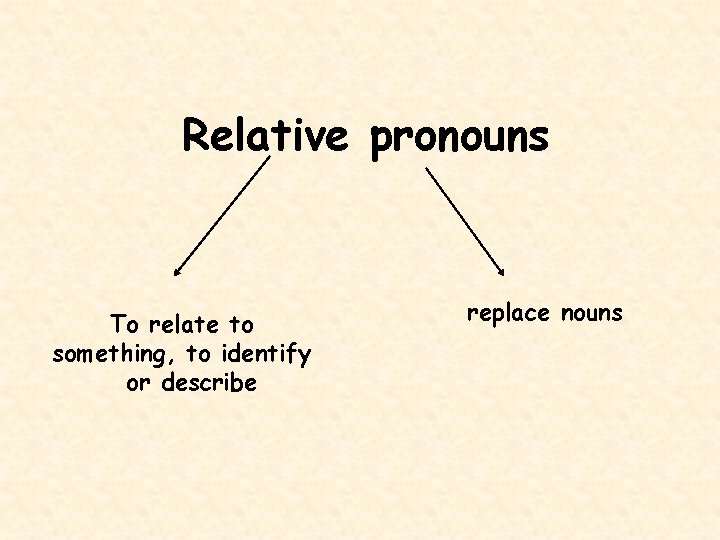 Relative pronouns To relate to something, to identify or describe replace nouns