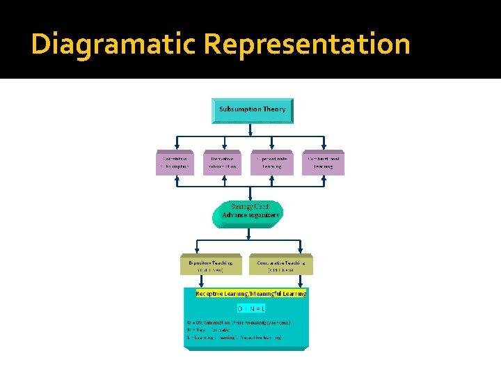 Diagramatic Representation
