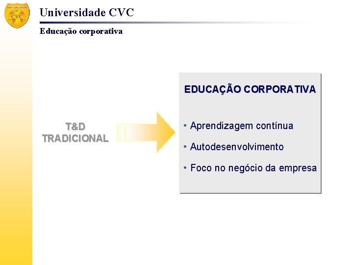 Universidade CVC Educação corporativa EDUCAÇÃO CORPORATIVA T&D TRADICIONAL • Aprendizagem contínua • Autodesenvolvimento •