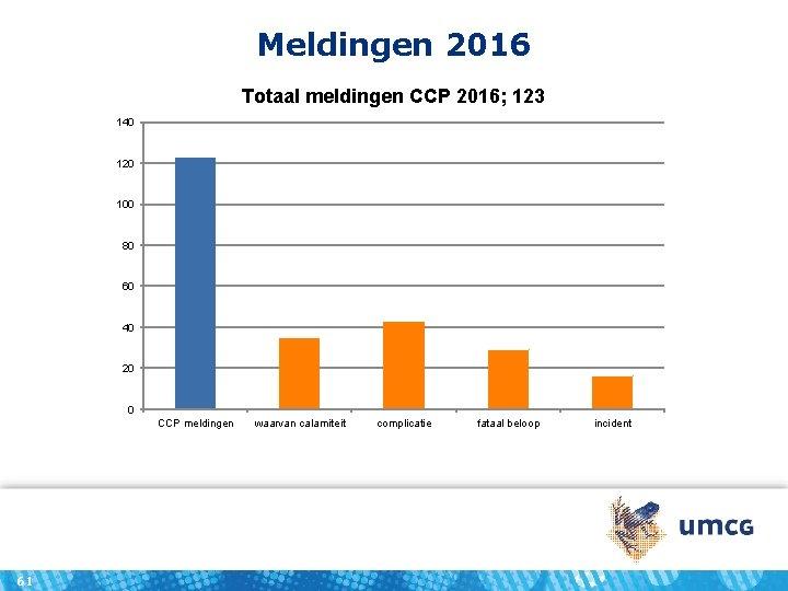 Meldingen 2016 Totaal meldingen CCP 2016; 123 140 120 100 80 60 40 20