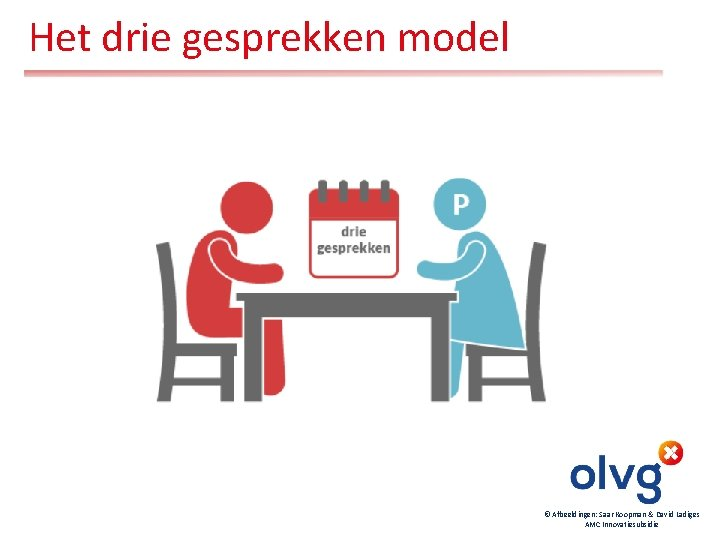 Het drie gesprekken model © Afbeeldingen: Saar Koopman & David Ladiges AMC Innovatiesubsidie