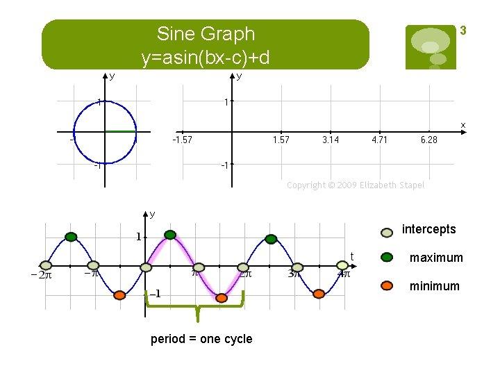 Sine Graph y=asin(bx-c)+d 3 intercepts maximum minimum period = one cycle