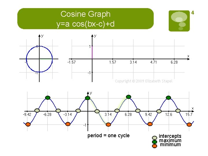 Cosine Graph y=a cos(bx-c)+d period = one cycle 4 intercepts maximum minimum