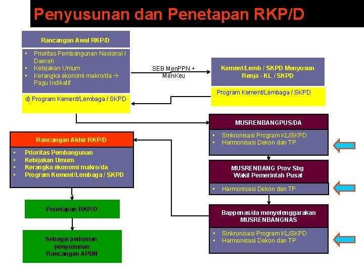 Penyusunan dan Penetapan RKP/D Rancangan Awal RKP/D • • • Prioritas Pembangunan Nasional /