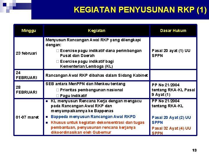 KEGIATAN PENYUSUNAN RKP (1) Minggu Kegiatan 23 februari Menyusun Rancangan Awal RKP yang dilengkapi