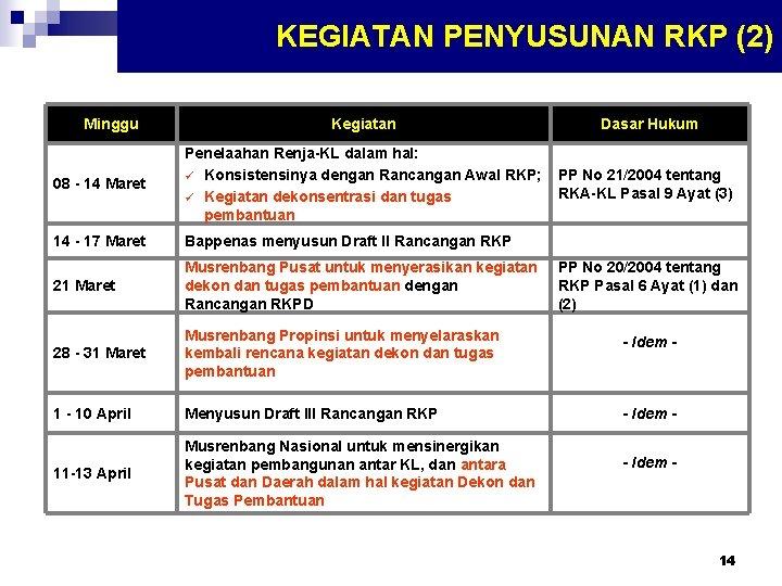 KEGIATAN PENYUSUNAN RKP (2) Minggu Kegiatan Dasar Hukum 08 - 14 Maret Penelaahan Renja-KL