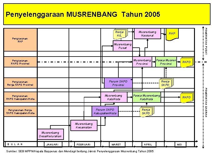 Penyelenggaraan MUSRENBANG Tahun 2005 Penyusunan RKP Musrenbang Nasional PEMERINTAH PUSAT Renja K/L RKP Musrenbang