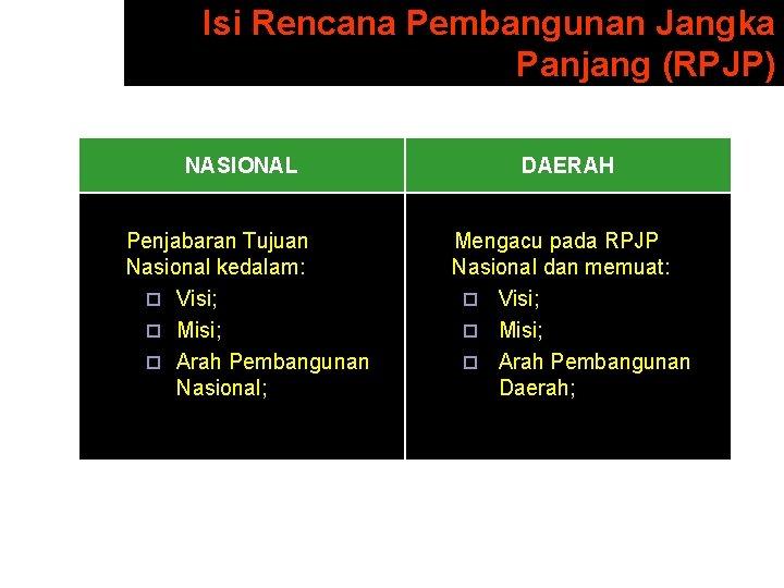 Isi Rencana Pembangunan Jangka Panjang (RPJP) NASIONAL DAERAH Penjabaran Tujuan Nasional kedalam: ¨ Visi;