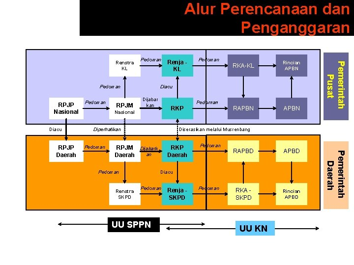 Alur Perencanaan dan Penganggaran Pedoman RPJP Nasional Diacu RPJM Dijabar kan RKP Diperhatikan Rincian