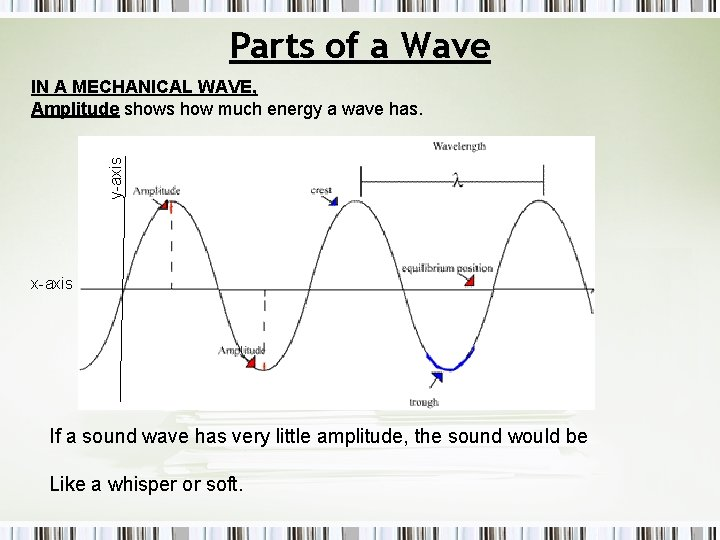 Parts of a Wave y-axis IN A MECHANICAL WAVE, Amplitude shows how much energy