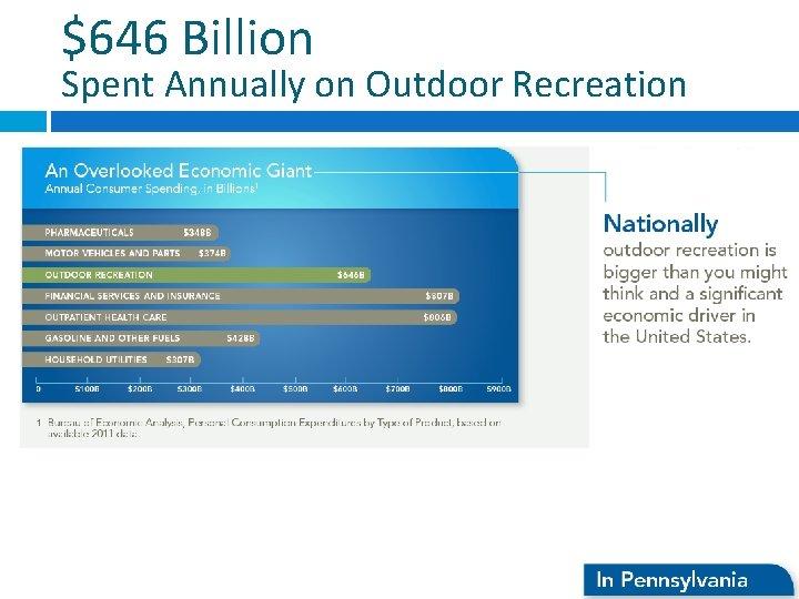 $646 Billion Spent Annually on Outdoor Recreation