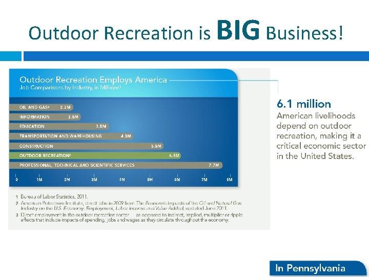 Outdoor Recreation is BIG Business!
