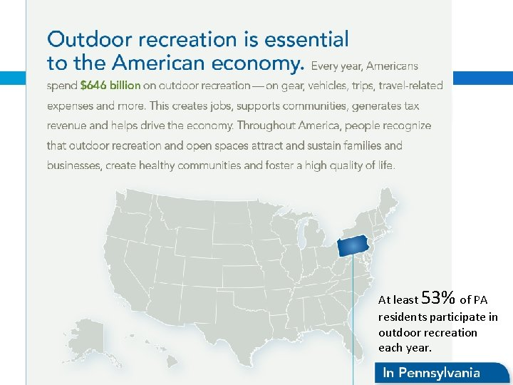 At least 53% of PA residents participate in outdoor recreation each year.