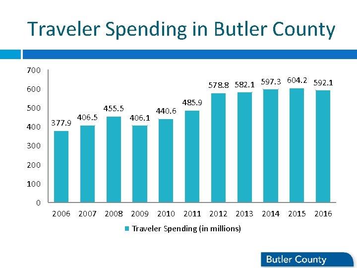 Traveler Spending in Butler County 700 604. 2 592. 1 578. 8 582. 1