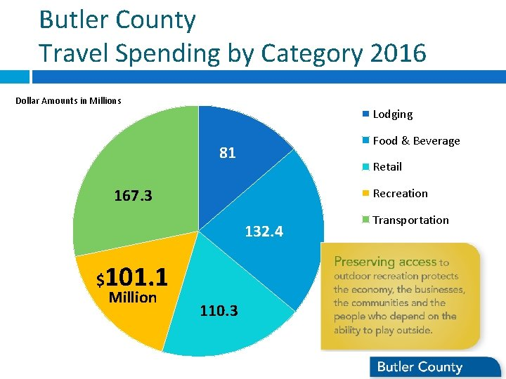 Butler County Travel Spending by Category 2016 Dollar Amounts in Millions Lodging Food &